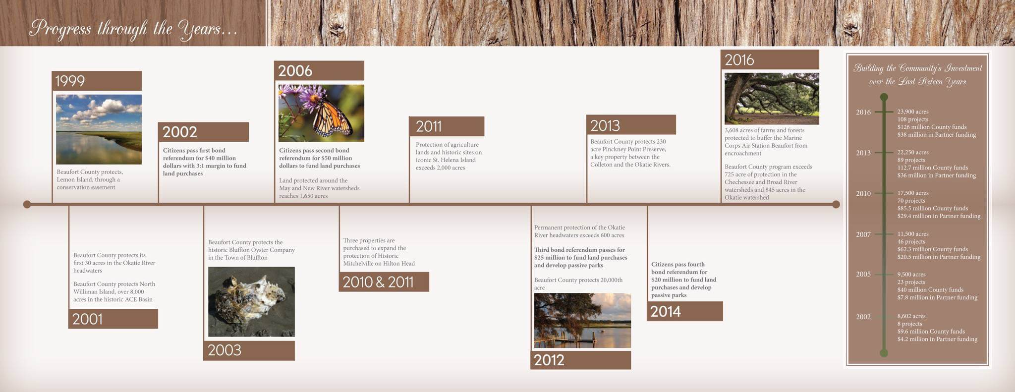 2016 Rural and Critical Annual Report Timeline